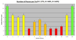 2012 Autumn Number of Passes