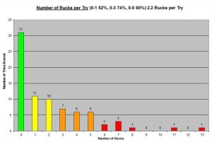 2012 Autumn Number of Rucks