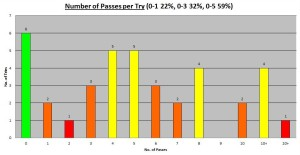 2013 6Ns Number of Passes
