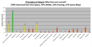 2013 6Ns Principles of Attack