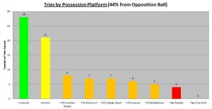 2013 Chiefs Possession Platform