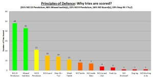 2013 Chiefs Principles of Defence