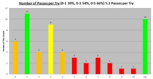 2013 Lions Number of Passes