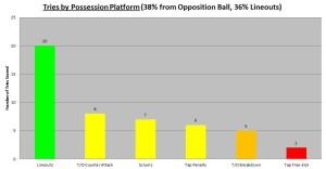 2013 Lions Possession Platform