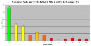 2013 TRC Number of Rucks