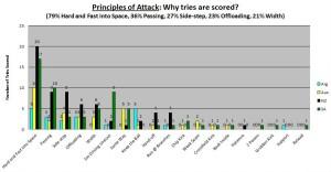 2013 TRC Principles of Attack TEAMS