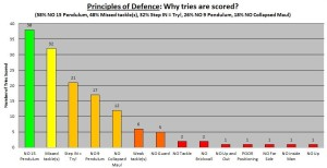 2013 TRC Principles of Defence