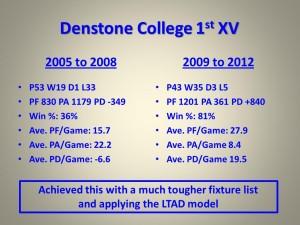 Denstone College 1st XV Results