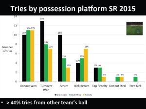 2012 S15 Possession Platform