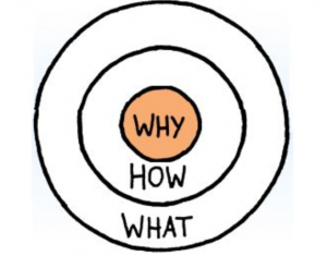"""Start with WHY…"""